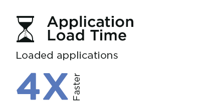 Application Load Time